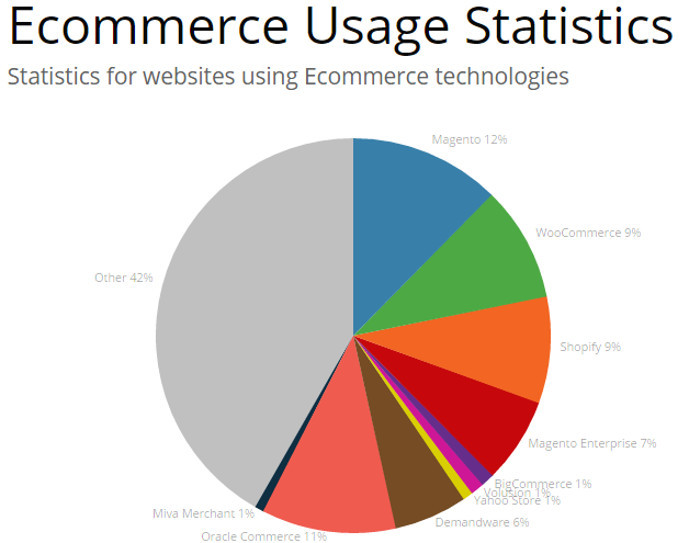 Compare Ecommerce Platforms