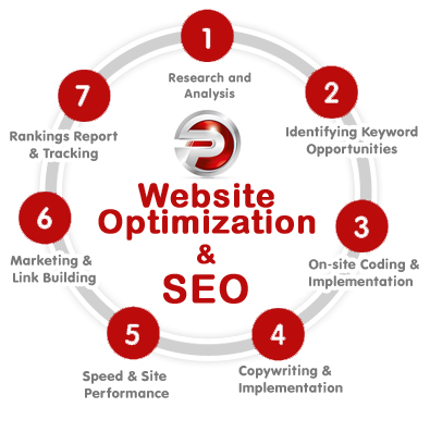 On Page Website Optimization Relative Factors
