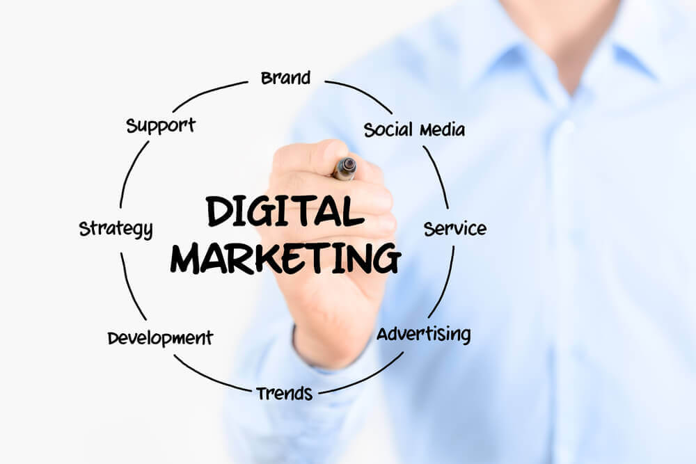 Components of a Digital Marketing Strategy
