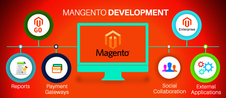 Why Magento Development Is Best for Your Business
